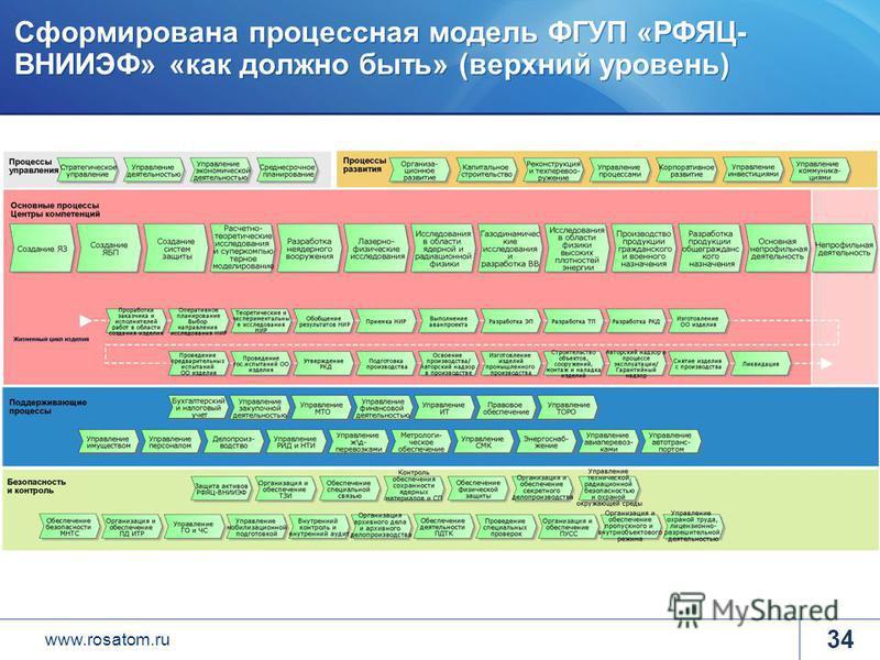 www.rosatom.ru Сформирована процессная модель ФГУП «РФЯЦ- ВНИИЭФ» «как должно быть» (верхний уровень) 34