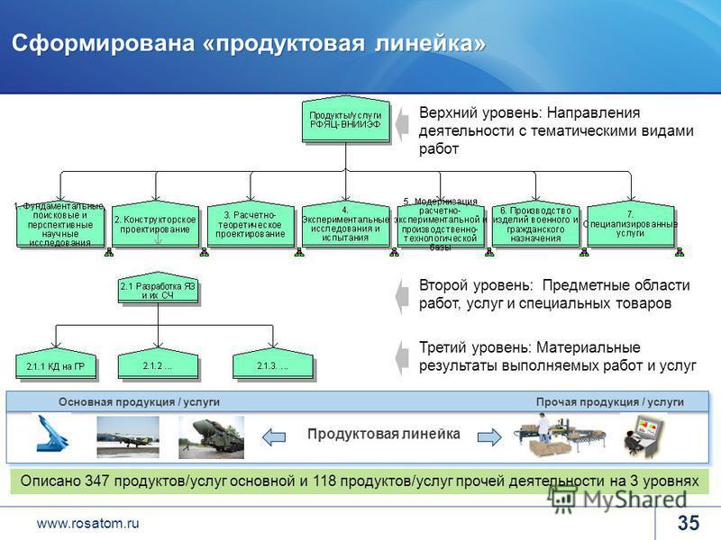 www.rosatom.ru Сформирована «продуктовая линейка» 35 Прочая продукция / услуги Основная продукция / услуги Продуктовая линейка Описано 347 продуктов/услуг основной и 118 продуктов/услуг прочей деятельности на 3 уровнях Третий уровень: Материальные ре