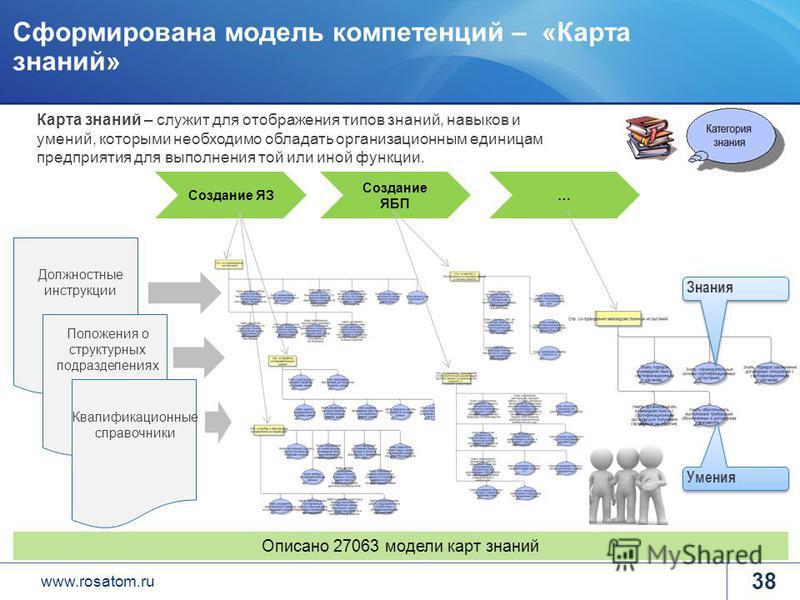 www.rosatom.ru Сформирована модель компетенций – «Карта знаний» 38 Описано 27063 модели карт знаний Карта знаний – служит для отображения типов знаний, навыков и умений, которыми необходимо обладать организационным единицам предприятия для выполнения