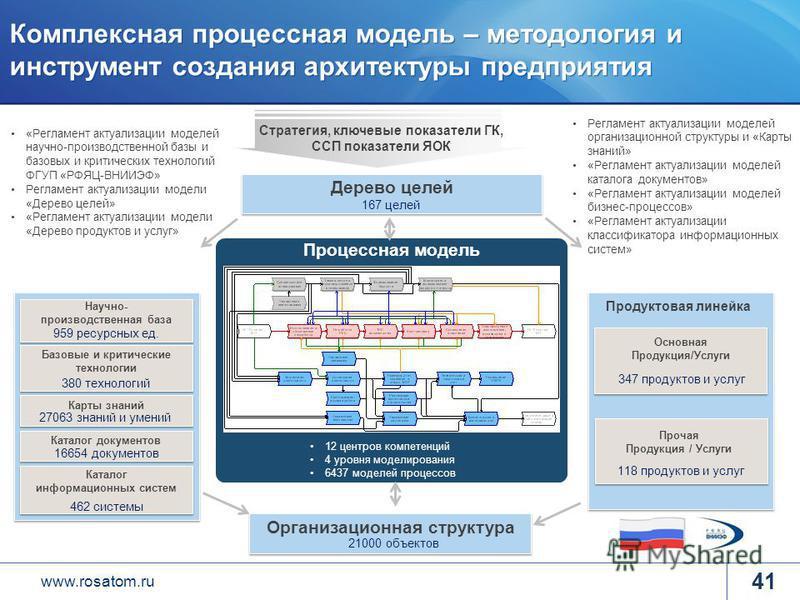 www.rosatom.ru Комплексная процессная модель – методология и инструмент создания архитектуры предприятия Стратегия, ключевые показатели ГК, ССП показатели ЯОК Процессная модель 12 центров компетенций 4 уровня моделирования 6437 моделей процессов Орга