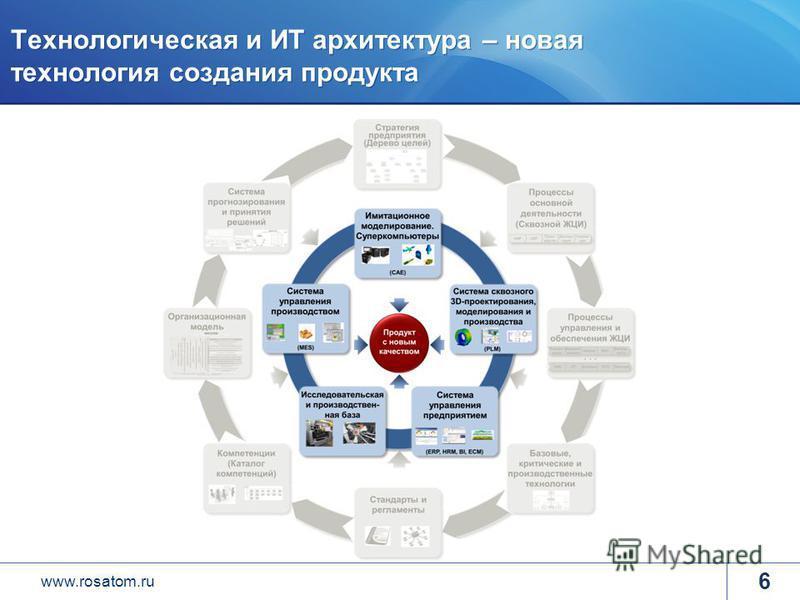 www.rosatom.ru Технологическая и ИТ архитектура – новая технология создания продукта 6
