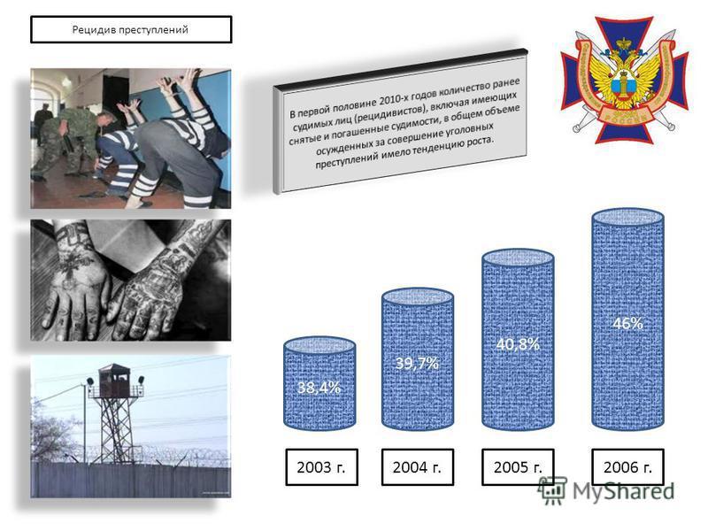 38,4% 39,7% 40,8% 46% 2006 г.2005 г.2004 г.2003 г. Рецидив преступлений