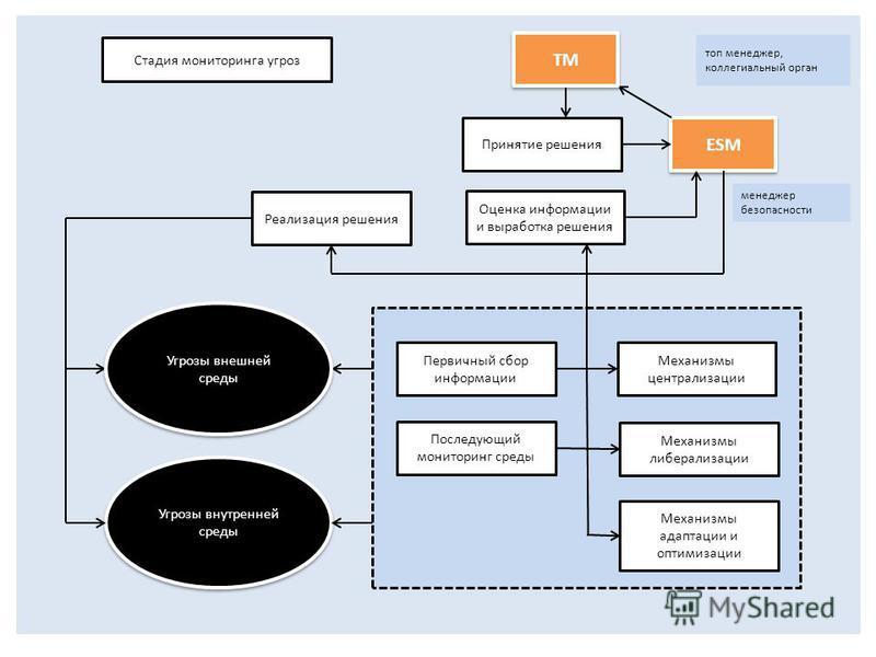 Механизмы централизации Механизмы либерализации Принятие решения Первичный сбор информации Оценка информации и выработка решения Последующий мониторинг среды Механизмы адаптации и оптимизации Угрозы внутренней среды топ менеджер, коллегиальный орган