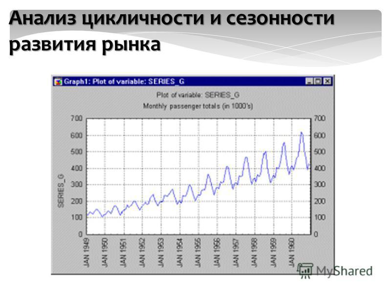Анализ цикличности и сезонности развития рынка