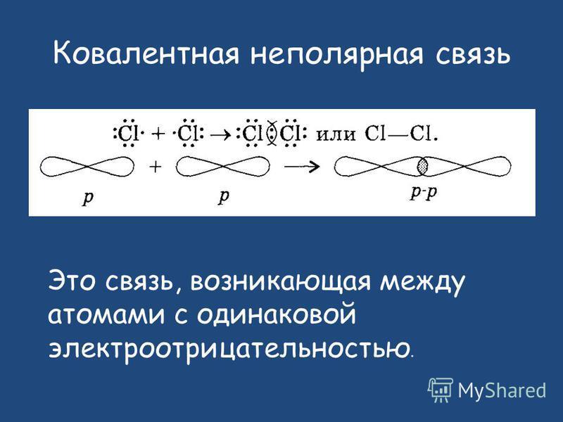 Ковалентная неполярная связь Это связь, возникающая между атомами с одинаковой электроотрицательностью.