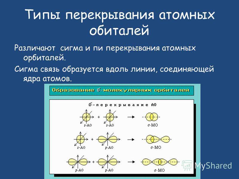 Типы перекрывания атомных орбиталей Различают сигма и пи перекрывания атомных орбиталей. Сигма связь образуется вдоль линии, соединяющей ядра атомов.