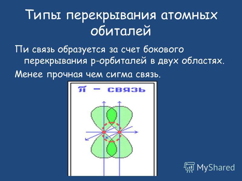 Пи связь образуется за счет бокового перекрывания р-орбиталей в двух областях. Менее прочная чем сигма связь. Типы перекрывания атомных орбиталей