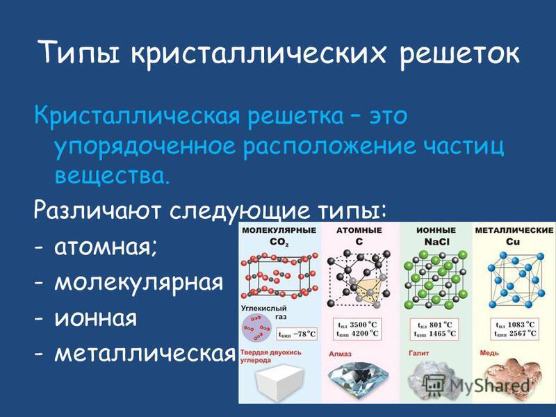 Типы кристаллических решеток Кристаллическая решетка – это упорядоченное расположение частиц вещества. Различают следующие типы: -атомная; -молекулярная -ионная -металлическая