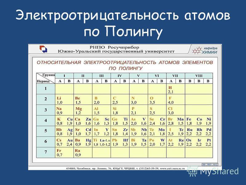 Электроотрицательность атомов по Полингу