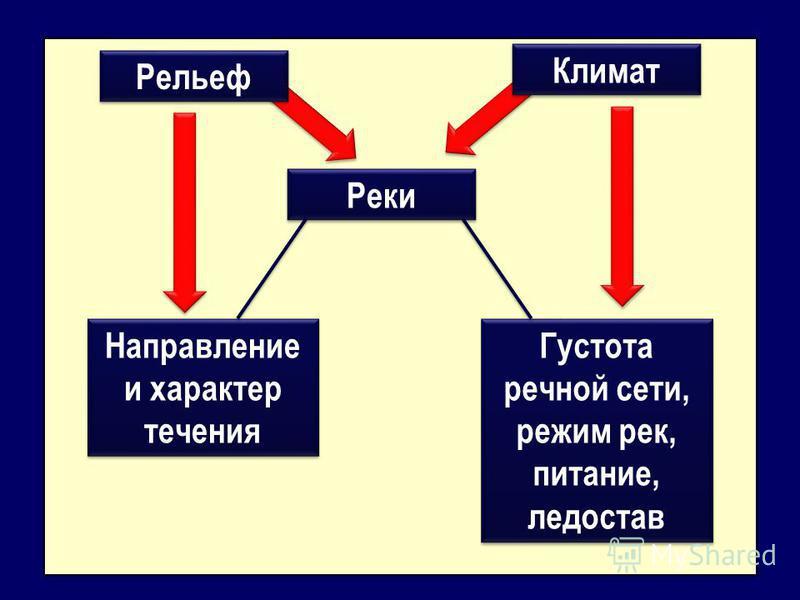 Задания: 1. Перечислить (в тетради), чем представлены воды России, то есть назвать типы внутренних вод: естественные водоёмы - …; искусственные водоёмы - …. 2. Пользуясь физической картой России, ответить на вопросы: Равномерно ли распределены внутре