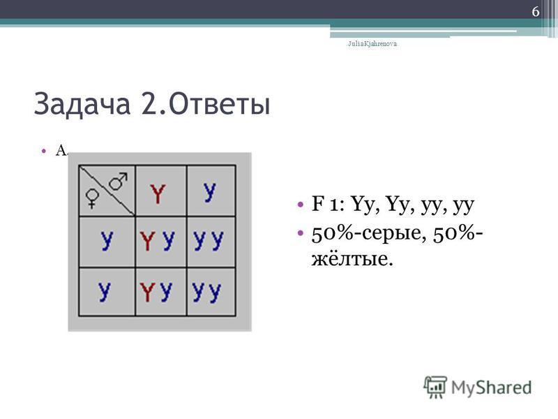 Задача 2. Ответы A. F 1: Yy, Yy, yy, yy 50%-серые, 50%- жёлтые. Julia Kjahrenova 6