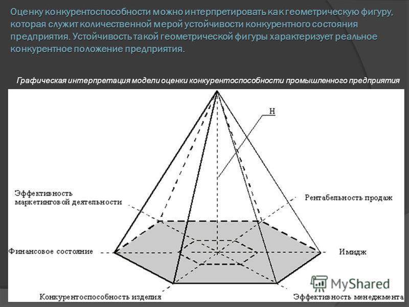 Оценку конкурентоспособности можно интерпретировать как геометрическую фигуру, которая служит количественной мерой устойчивости конкурентного состояния предприятия. Устойчивость такой геометрической фигуры характеризует реальное конкурентное положени