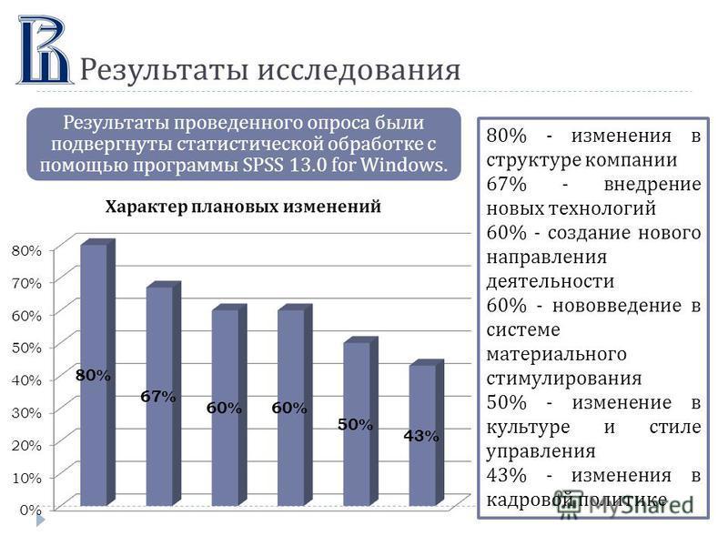 Результаты исследования Результаты проведенного опроса были подвергнуты статистической обработке с помощью программы SPSS 13.0 for Windows. 80% - изменения в структуре компании 67% - внедрение новых технологий 60% - создание нового направления деятел