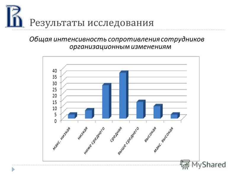 Результаты исследования Общая интенсивность сопротивления сотрудников организационным изменениям