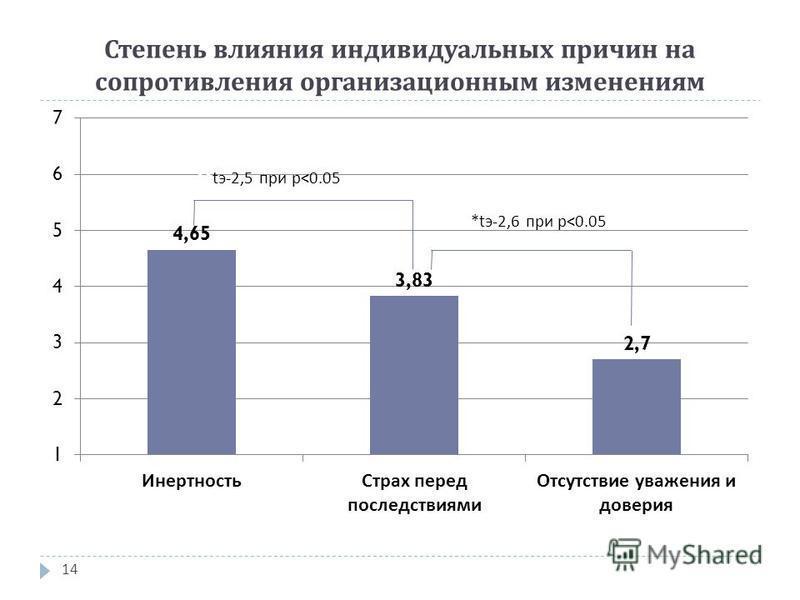 Степень влияния индивидуальных причин на сопротивления организационным изменениям 14