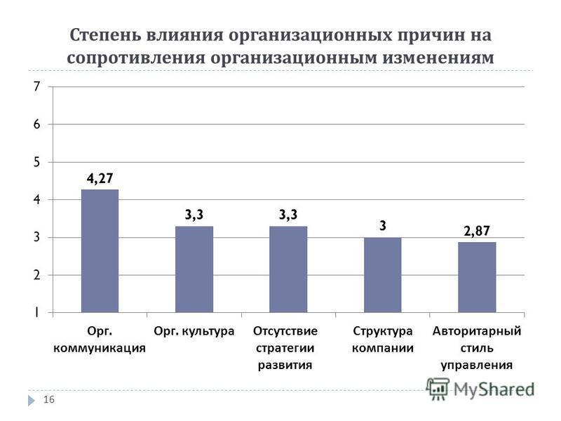 Степень влияния организационных причин на сопротивления организационным изменениям 16