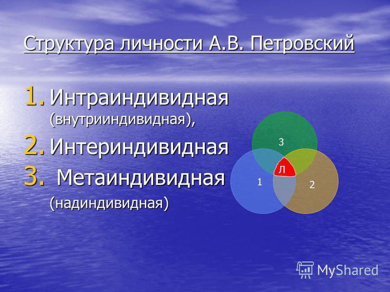Структура личности А.В. Петровский 1. И нтраиндивидная (внутрииндивидная), 2. И нтериндивидная 3. М етаиндивидная (надиндивидная) 1 2 3 Л