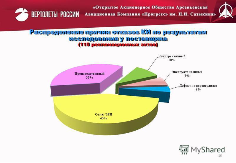 Распределение причин отказов КИ по результатам исследования у поставщика (115 рекламационных актов) Распределение причин отказов КИ по результатам исследования у поставщика (115 рекламационных актов) 10