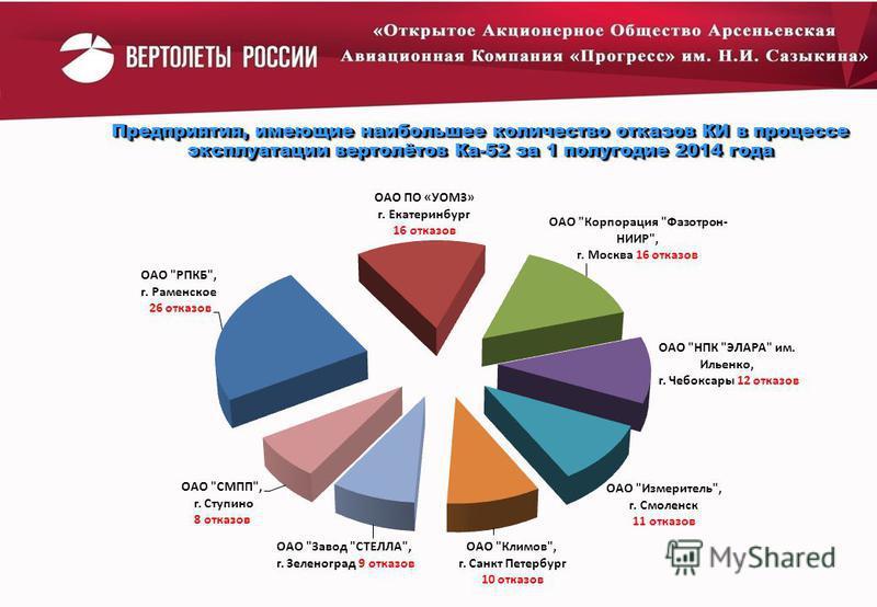 8 Предприятия, имеющие наибольшее количество отказов КИ в процессе эксплуатации вертолётов Ка-52 за 1 полугодие 2014 года
