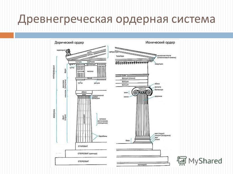 Древнегреческая ордерная система