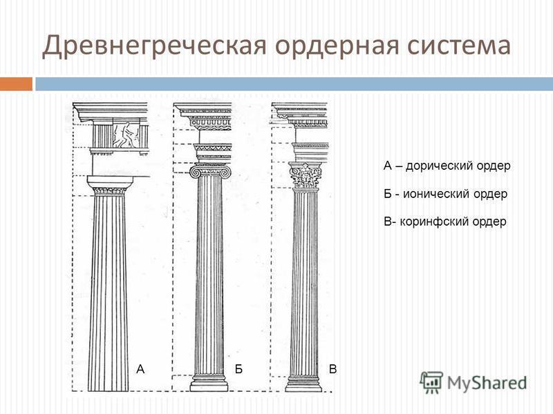 Древнегреческая ордерная система АБВ А – дорический ордер Б - ионический ордер В- коринфский ордер