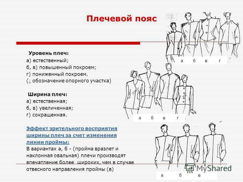 Плечевой пояс Уровень плеч: а) естественный; б, в) повышенный покроем; г) пониженный покроем. ( обозначение опорного участка) Ширина плеч: а) естественная; б, в) увеличенная; г) сокращенная. Эффект зрительного восприятия ширины плеч за счет изменения