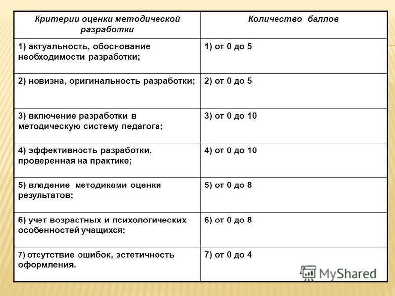 Критерии оценки методической разработки Количество баллов 1) актуальность, обоснование необходимости разработки; 1) от 0 до 5 2) новизна, оригинальность разработки;2) от 0 до 5 3) включение разработки в методическую систему педагога; 3) от 0 до 10 4)