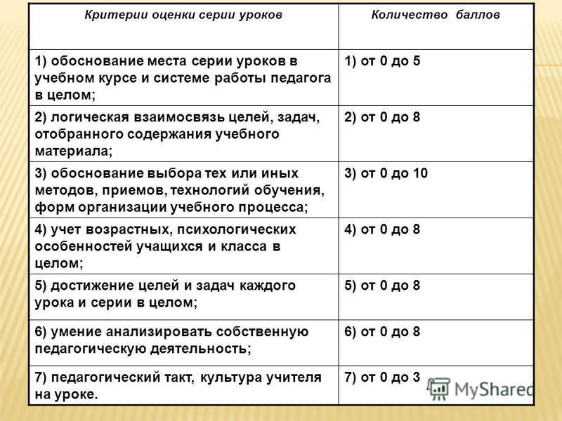 Критерии оценки серии уроков Количество баллов 1) обоснование места серии уроков в учебном курсе и системе работы педагога в целом; 1) от 0 до 5 2) логическая взаимосвязь целей, задач, отобранного содержания учебного материала; 2) от 0 до 8 3) обосно