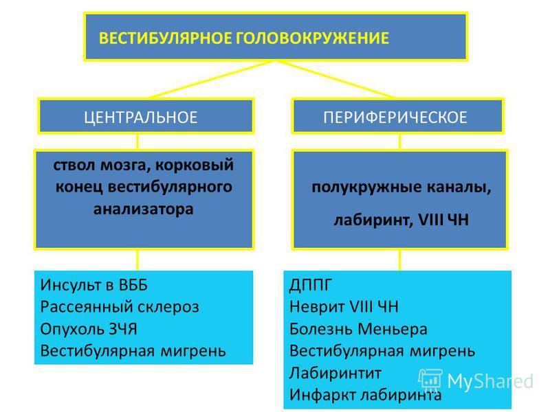 ПЕРИФЕРИЧЕСКОЕЦЕНТРАЛЬНОЕ ВЕСТИБУЛЯРНОЕ ГОЛОВОКРУЖЕНИЕ ствол мозга, корковый конец вестибулярного анализатора полукружные каналы, лабиринт, VIII ЧН Инсульт в ВББ Рассеянный склероз Опухоль ЗЧЯ Вестибулярная мигрень ДППГ Неврит VIII ЧН Болезнь Меньера