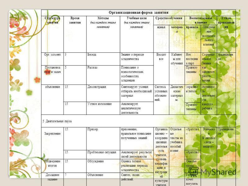 Организационная форма занятия Структура занятия Время занятия Методы (на каждом этапе занятия) Учебные цели (на каждом этапе занятия) Средства обучения Воспитательное влияние Стиль преподавания идеал материал правила Обеспечение воспитательно го влия