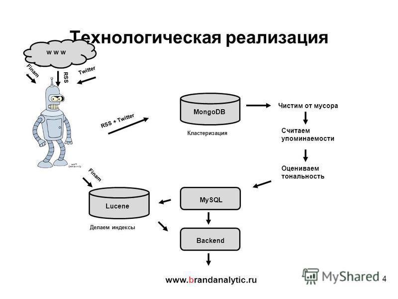 4 Технологическая реализация RSS Twitter w w w MongoDB RSS + Twitter MySQL Finam Lucene Кластеризация Делаем индексы Чистим от мусора Считаем упоминаемости Оцениваем тональность www.brandanalytic.ru Backend Finam