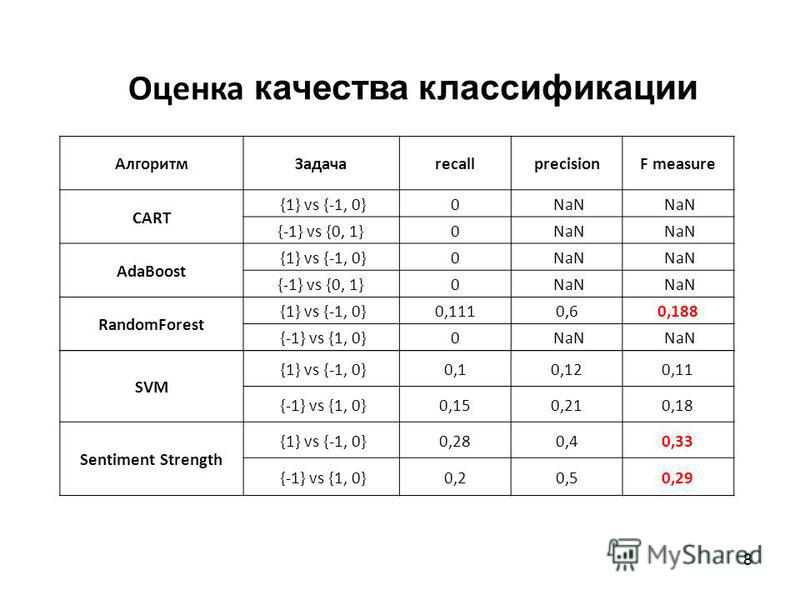 8 Алгоритм ЗадачаrecallprecisionF measure CART {1} vs {-1, 0}0 NaN {-1} vs {0, 1}0 NaN AdaBoost {1} vs {-1, 0}0 NaN {-1} vs {0, 1}0 NaN RandomForest {1} vs {-1, 0}0,1110,60,188 {-1} vs {1, 0}0 NaN SVM {1} vs {-1, 0}0,10,120,11 {-1} vs {1, 0}0,150,210