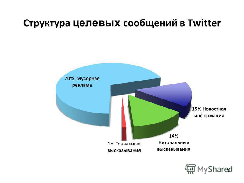 Структура целевых сообщений в Twitter 9