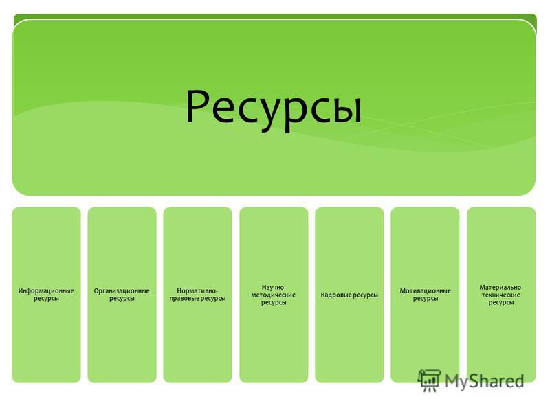 Ресурсы Информационные ресурсы Организационные ресурсы Нормативно- правовые ресурсы Научно- методические ресурсы Кадровые ресурсы Мотивационные ресурсы Материально- технические ресурсы