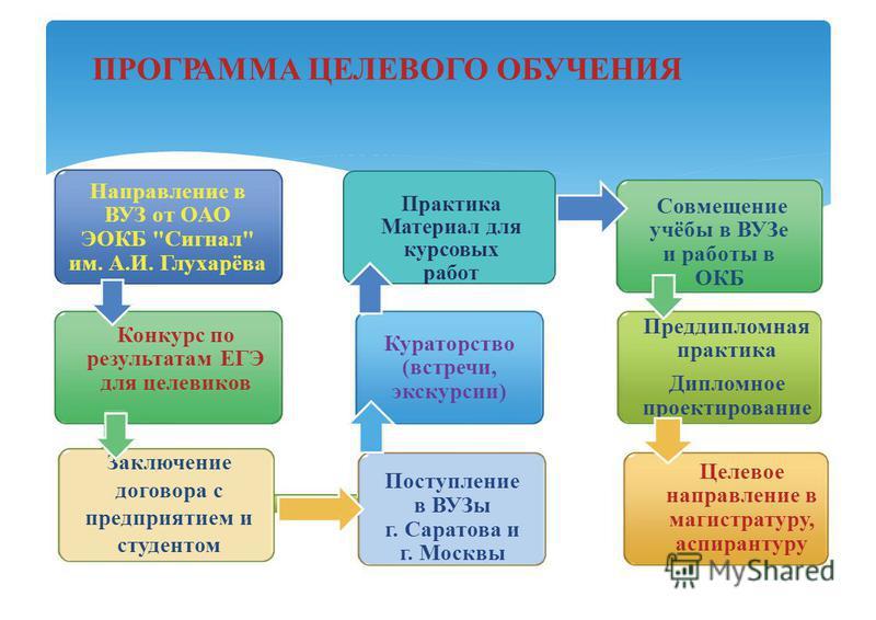 ПРОГРАММА ЦЕЛЕВОГО ОБУЧЕНИЯ Направление в ВУЗ от ОАО ЭОКБ