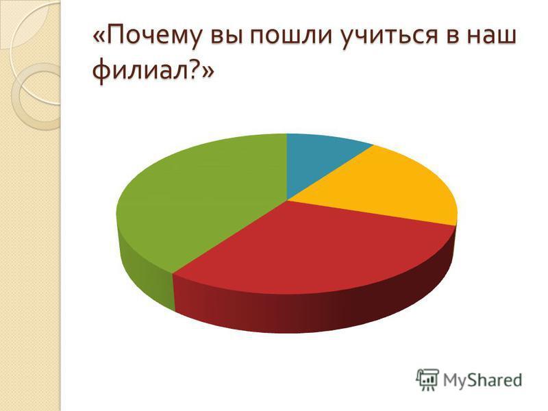« Почему вы пошли учиться в наш филиал ?»