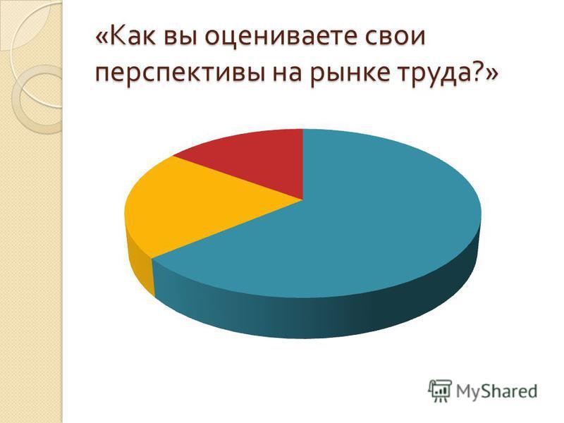 « Как вы оцениваете свои перспективы на рынке труда ?»