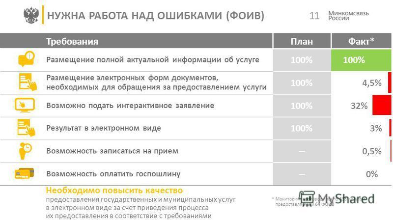Требования ПланФакт* Размещение полной актуальной информации об услуге 100% Размещение электронных форм документов, необходимых для обращения за предоставлением услуги 100%4,5% Возможно подать интерактивное заявление 100%32% Результат в электронном в