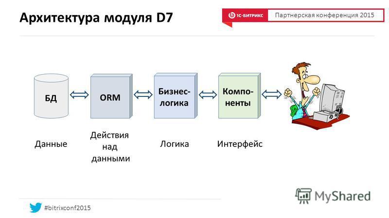 Архитектура модуля D7 БД ORM Бизнес- логика Компо- ненты Данные Действия над данными Логика Интерфейс #bitrixconf2015 Партнерская конференция 2015