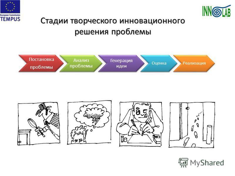 Стадии творческого инновационного решения проблемы