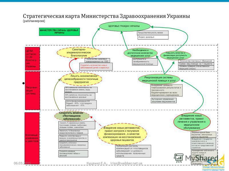 Стратегическая карта Министерства Здравоохранения Украины (рабочая версия) 06.03.2015Куценко Е.А., irisa@webber.net.ua