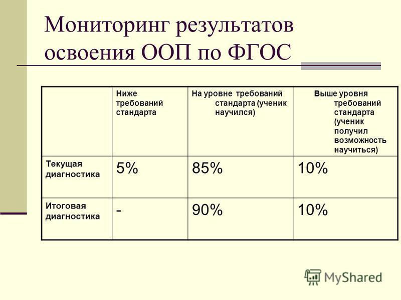 Мониторинг результатов освоения ООП по ФГОС Ниже требований стандарта На уровне требований стандарта (ученик научился) Выше уровня требований стандарта (ученик получил возможность научиться) Текущая диагностика 5%85%10% Итоговая диагностика -90%10%