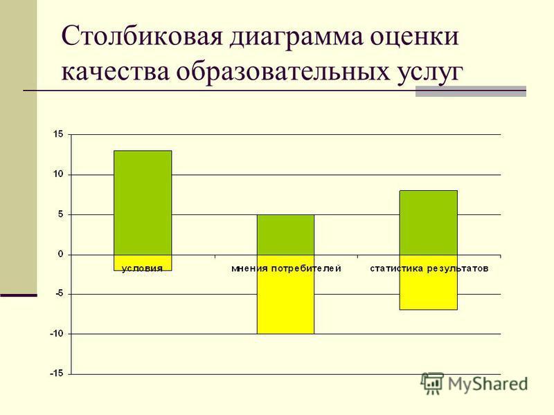 Столбиковая диаграмма оценки качества образовательных услуг