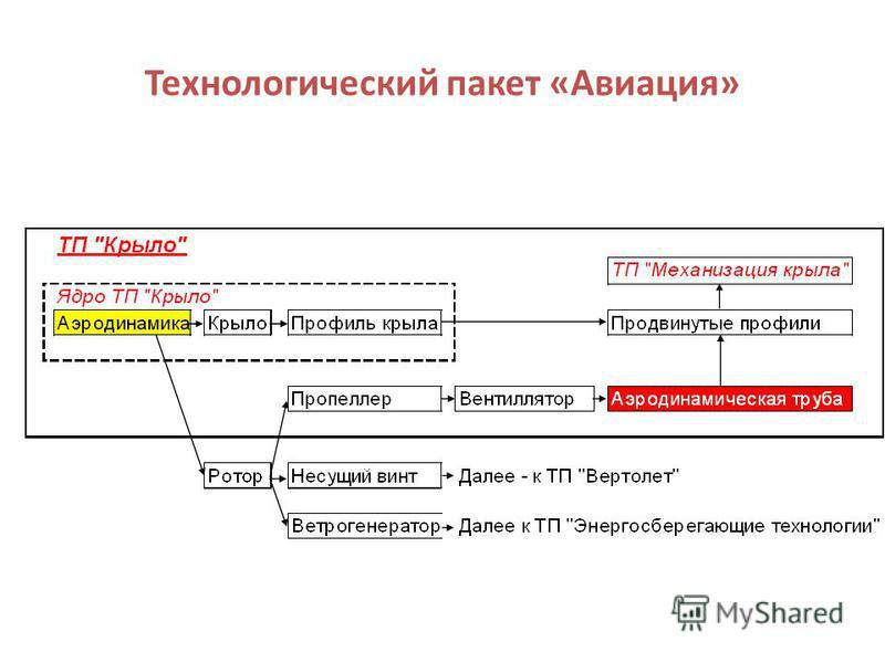 Технологический пакет «Авиация»