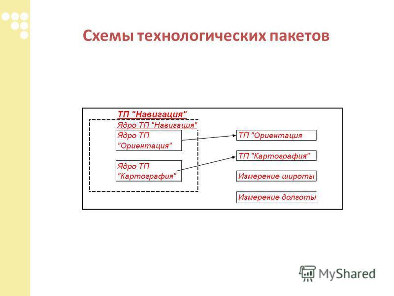 Схемы технологических пакетов