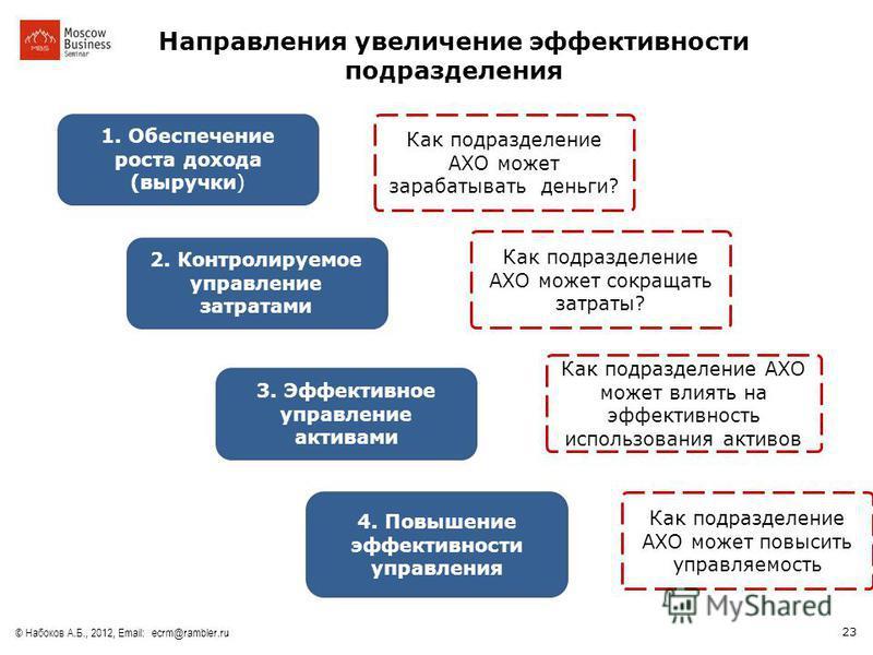 23 © Набоков А.Б., 2012, Email: ecrm@rambler.ru 1. Обеспечение роста дохода (выручки) 4. Повышение эффективности управления 2. Контролируемое управление затратами 3. Эффективное управление активами Направления увеличение эффективности подразделения К