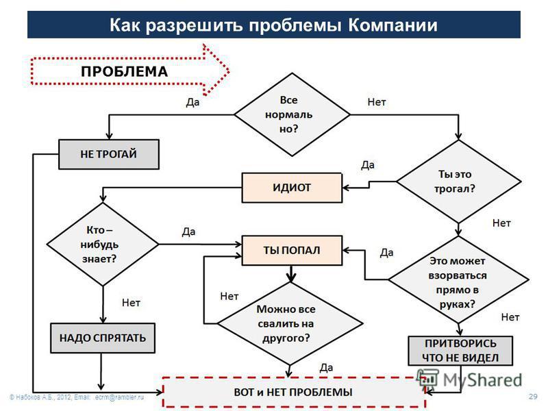 Как разрешить проблемы Компании ПРОБЛЕМА 29 © Набоков А.Б., 2012, Email: ecrm@rambler.ru