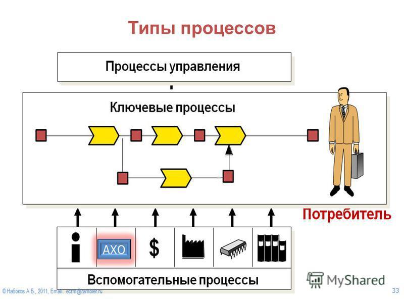 © Набоков А.Б., 2012, Email: ecrm@rambler.ru 37 Типы процессов