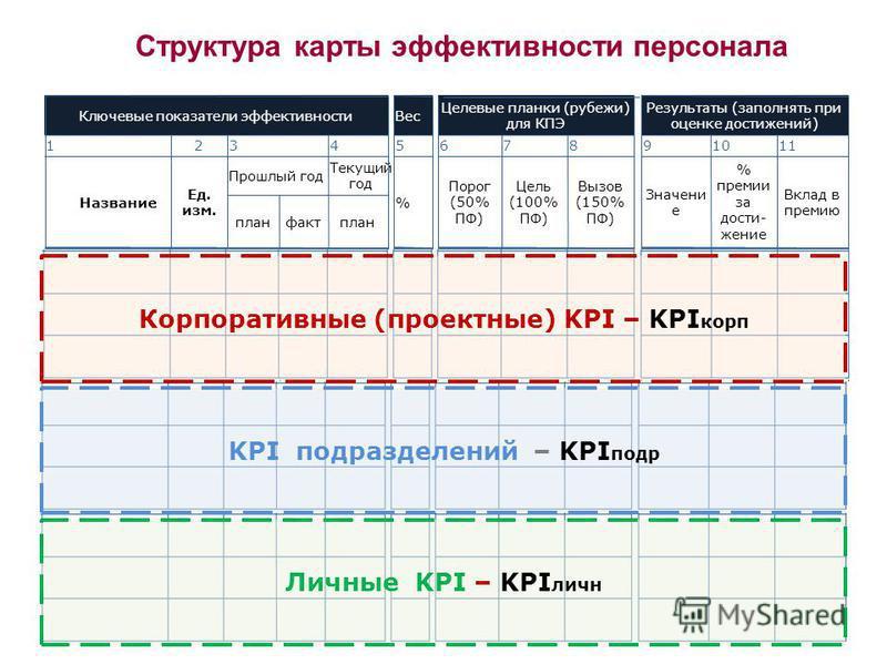 40 Структура карты эффективности персонала Ключевые показатели эффективности Вес Целевые планки (рубежи) для КПЭ Результаты (заполнять при оценке достижений) 1234567891011 Название Ед. изм. Прошлый год Текущий год % Порог (50% ПФ) Цель (100% ПФ) Вызо