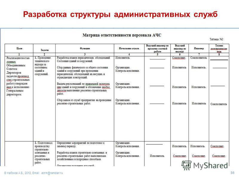 © Набоков А.Б., 2012, Email: ecrm@rambler.ru Разработка структуры административных служб 56